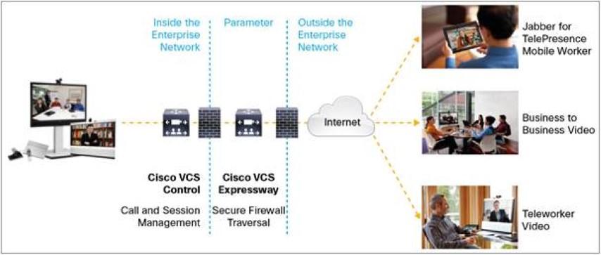 Cisco Video Communication Server / Системы видеоконференцсвязи ВКС