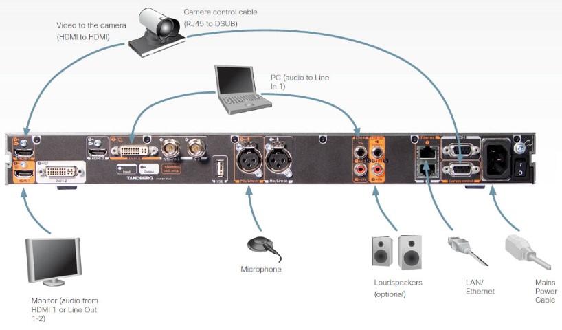 cisco telepresence sx20 installation guide