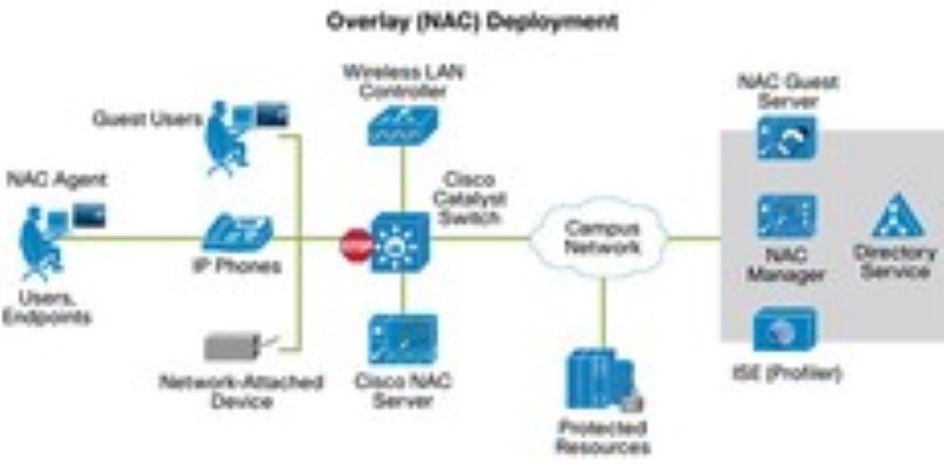 Cisco Network Admission Control (NAC)