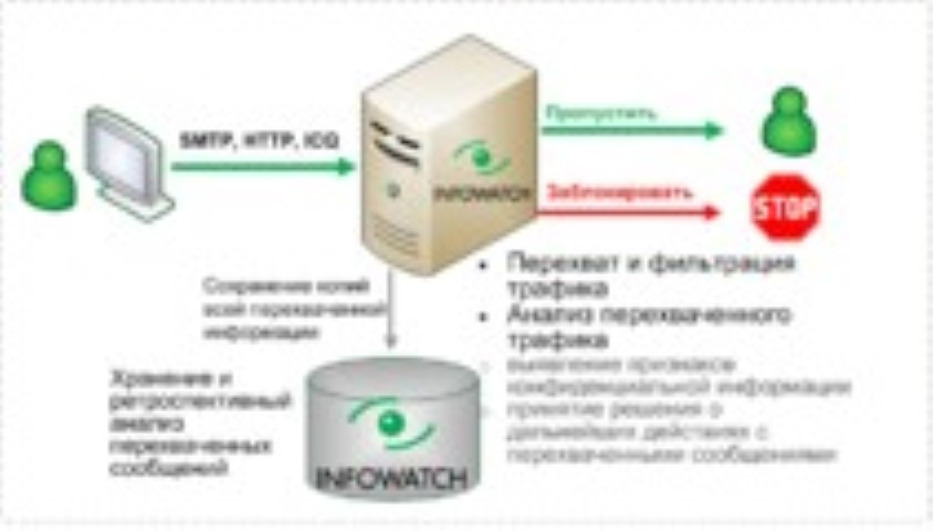 InfoWatch Data Control